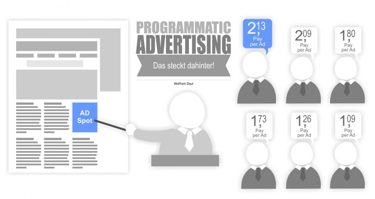 Read more about the article Programmatic Advertising / Programmatic buying